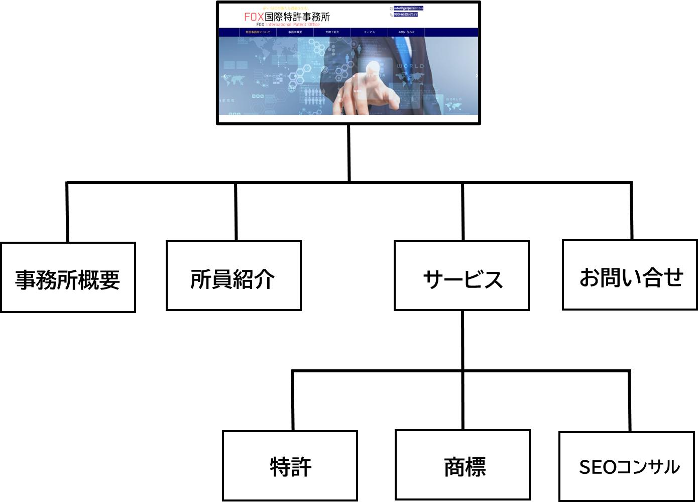 サイトマップの作成と送信