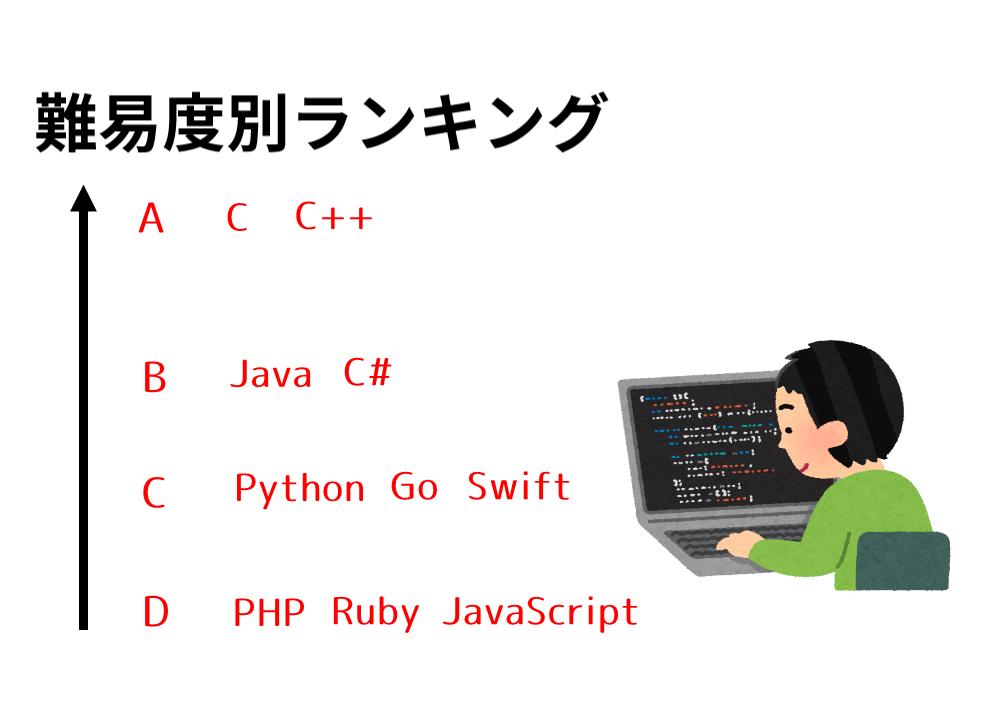 プログラミング言語のおすすめはどれだ?難易度・将来性・年収ランキング