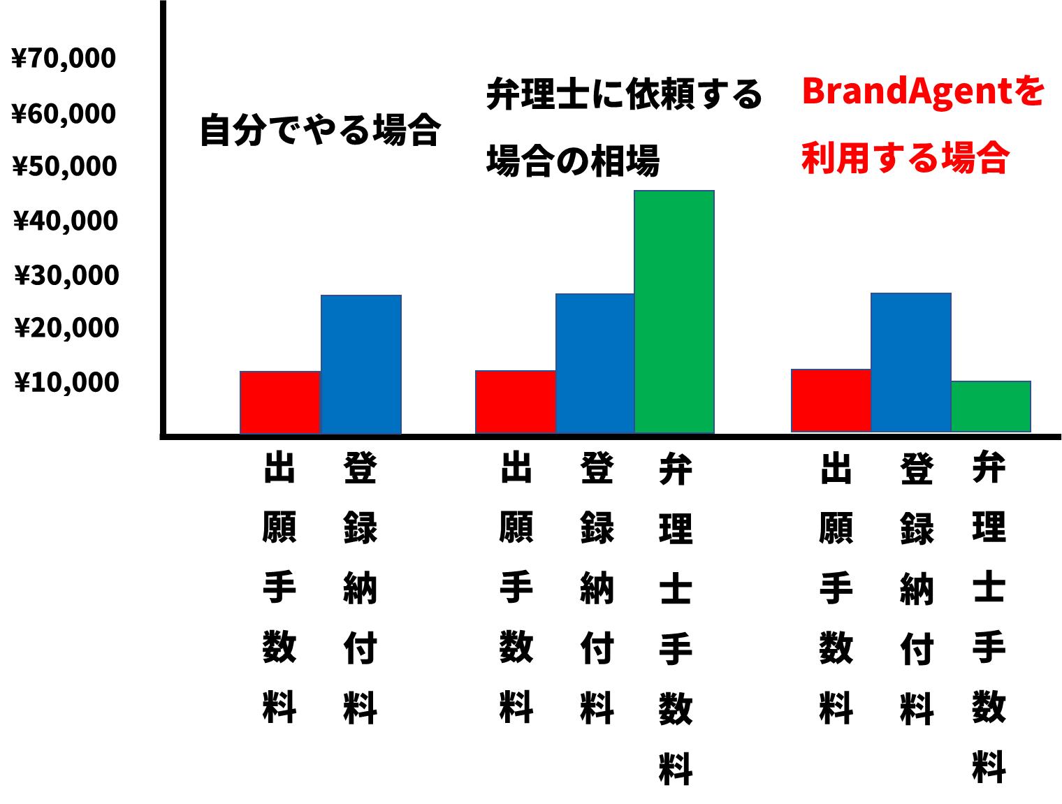 商標登録の費用と相場のグラフ